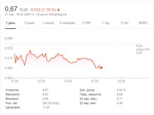 русгидро акции