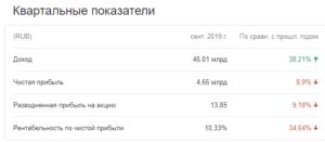 Прогноз по акциям Яндекса